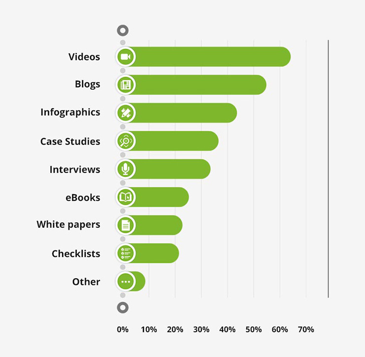 Primary Forms of Media Used Within Content Strategy in 2021